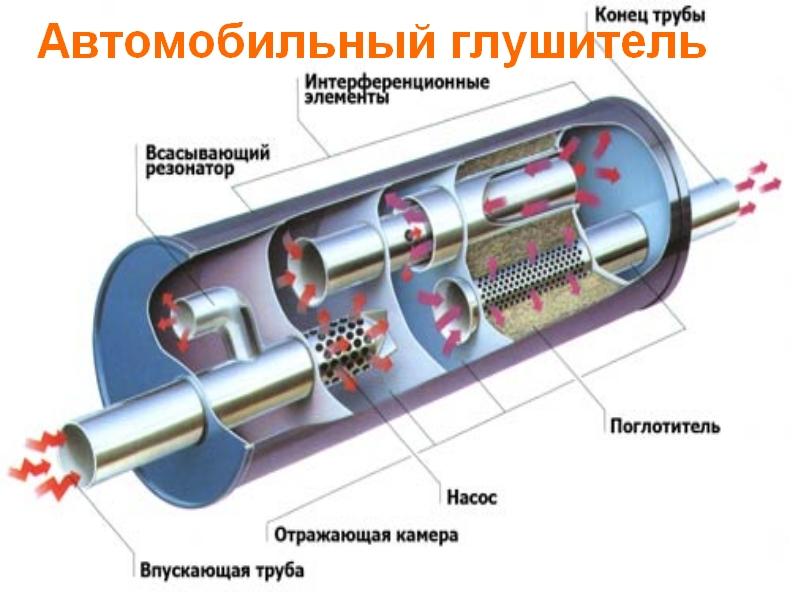 автомобильный глушитель из стали марки 08Х17Т